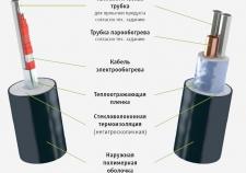 Сравнение систем электрообогрева и парообогрева