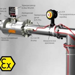 Получены украинские сертификаты взрывозащиты на продукцию ELTHERM